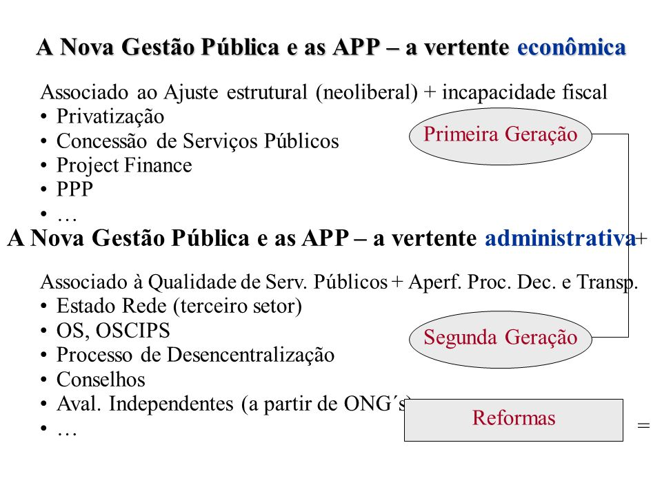 A Nova Gestão Pública e as APP – a vertente econômica Associado ao Ajuste estrutural (neoliberal) + incapacidade fiscal Privatização Concessão de Serv