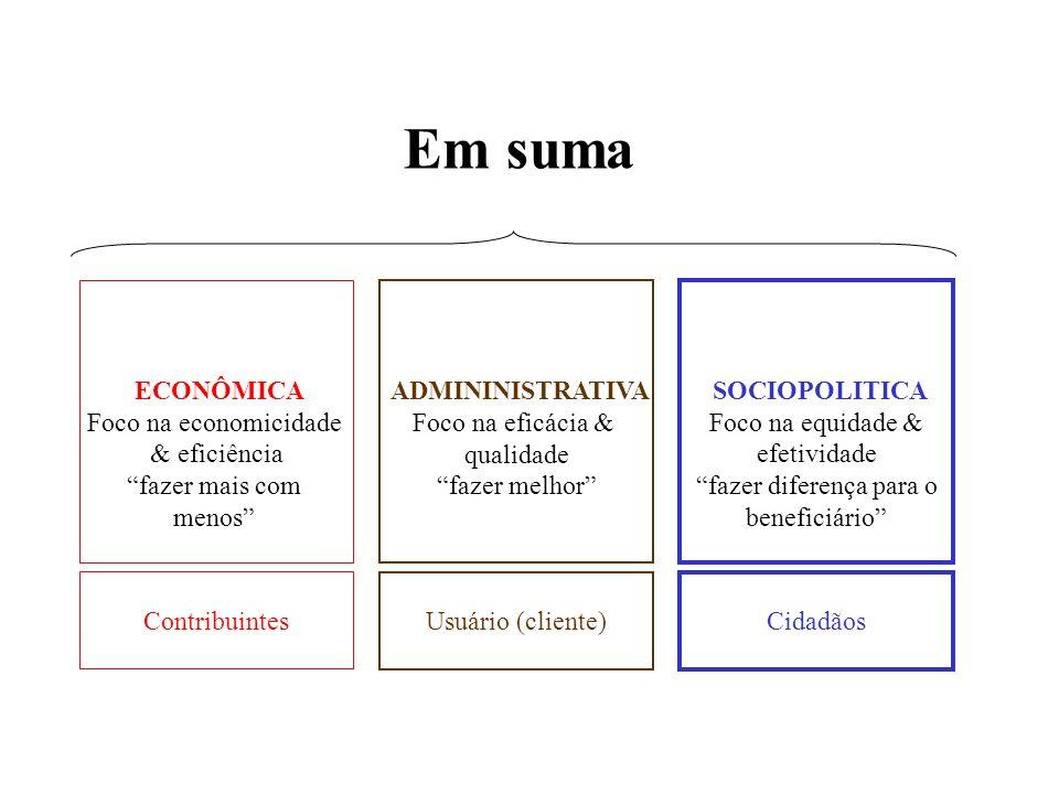 ECONÔMICA Foco na economicidade & eficiência fazer mais com menos ADMININISTRATIVA Foco na eficácia & qualidade fazer melhor SOCIOPOLITICA Foco na equ