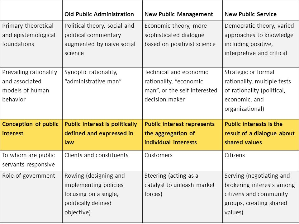 Old Public AdministrationNew Public ManagementNew Public Service Mechanisms for achieving policy objectives Administering programs through existing government agencies Creating mechanisms and incentive structures to achieve policy objectives through private and nonprofit agencies Building coalitions of public, nonprofit, and private agencies to meet mutually agreed upon needs Approach to accountability Hierarchical – Administrators are responsible to democratically elected political leaders Market-driven – The accumulation of self- interests will result in outcomes desired by broad groups of citizens (or customers) Multifaceted – Public servants must attend to law, community values, political norms, professional standards, and citizen interests Administrative discretion Limited discretion allowed administrative officials Wide latitude to meet entrepreneurial goals Discretion needed but constrained and accountable Assumed organizational structure Bureaucratic organizations marked by top-down authority within agencies and control or regulation of clients Decentralized public organizations with primary control remaining within the agency Collaborative structures with leadership shared internally and externally Assumed motivation basis of public servants and administrators Pay and benefits, civil- service protections Entrepreneurial spirit, ideological desire to reduce size of government Public service, desire to contribute to society