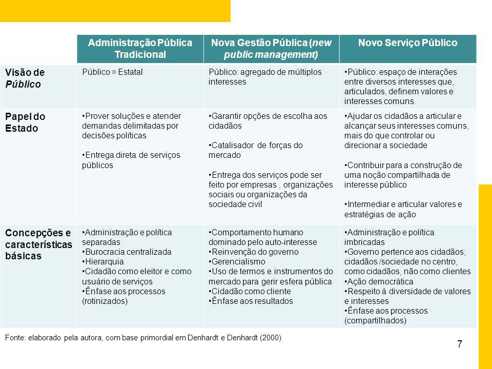 28 Compartilhando referências Coprodução do Bem Público Trabalhos recentes e relevantes sobre participação no Brasil: PIRES, Roberto Rocha C.