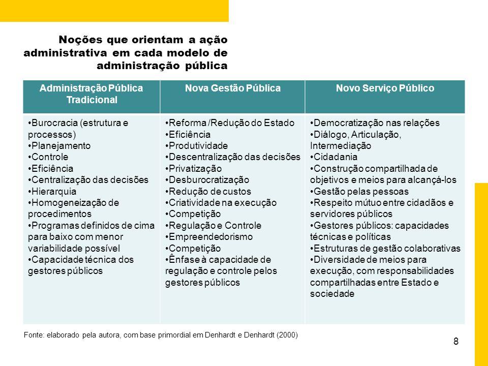 9 Que modelos de gestão podem estar associados a diferentes visões de Público .