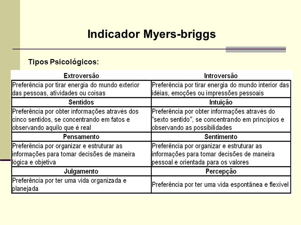 Tipos Psicológicos: Indicador Myers-briggs