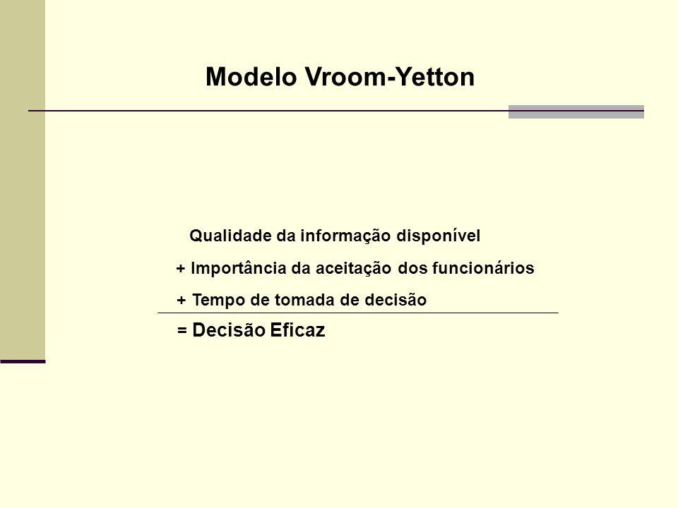 Modelo Vroom-Yetton Qualidade da informação disponível + Importância da aceitação dos funcionários + Tempo de tomada de decisão = Decisão Eficaz