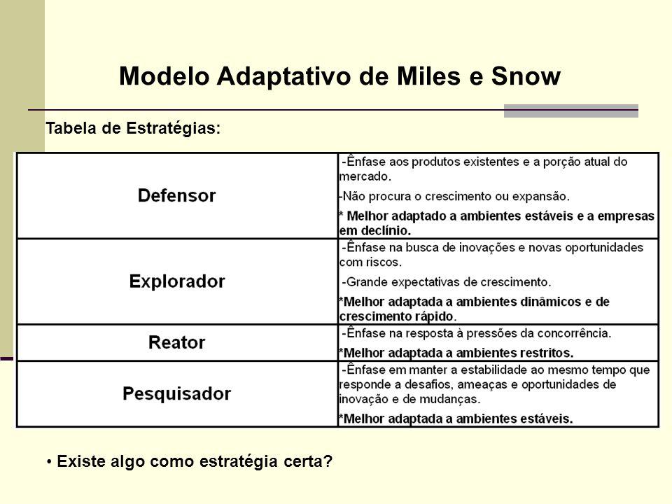 Tabela de Estratégias: Modelo Adaptativo de Miles e Snow Existe algo como estratégia certa?