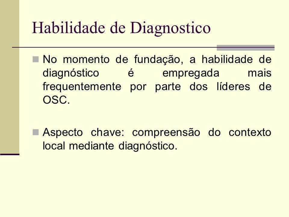Habilidade de Diagnostico No momento de fundação, a habilidade de diagnóstico é empregada mais frequentemente por parte dos líderes de OSC.