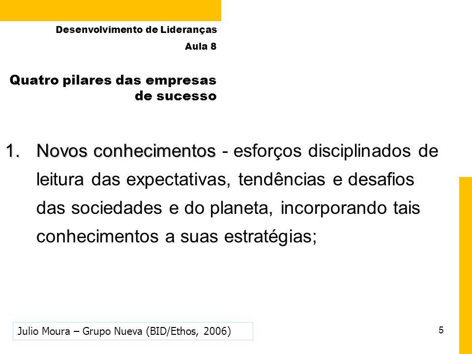 5 Quatro pilares das empresas de sucesso 1.Novos conhecimentos 1.Novos conhecimentos - esforços disciplinados de leitura das expectativas, tendências