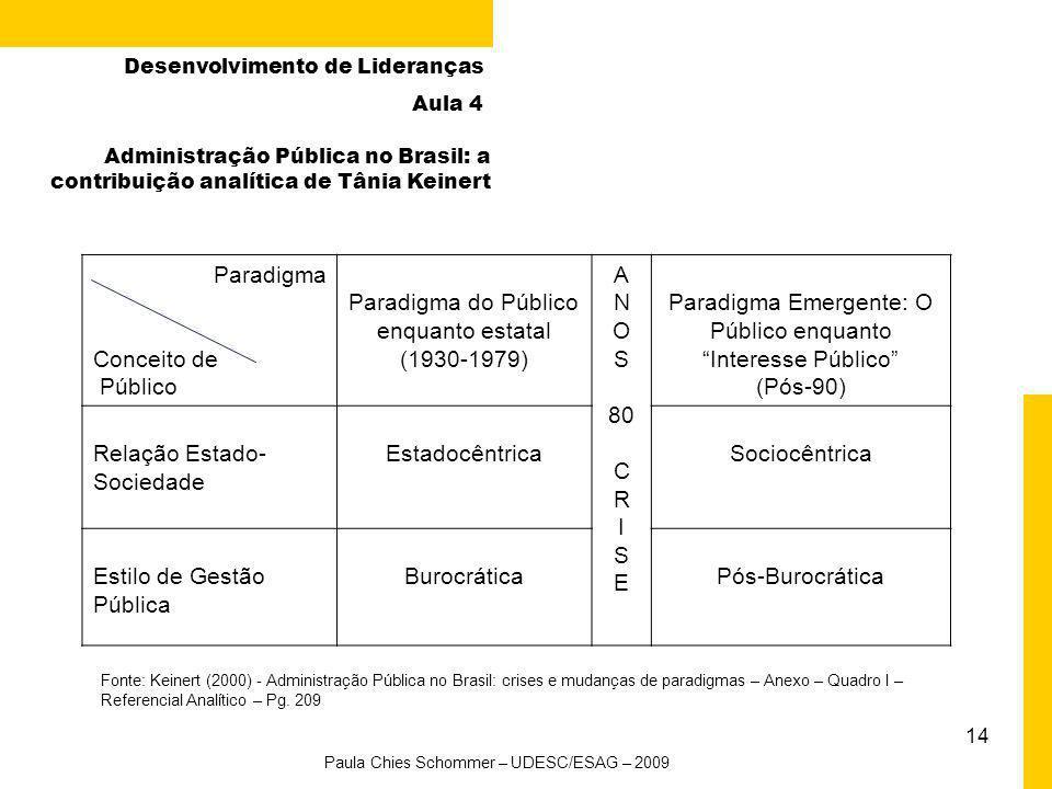 13 Fonte: Keinert (2000) - Administração Pública no Brasil: crises e mudanças de paradigmas – Anexo – Quadro II– Periodização Inicial - Pg. 210 Admini