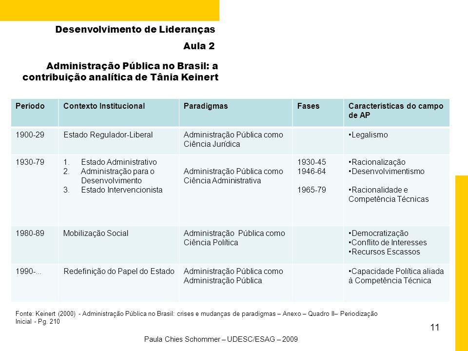 11 Fonte: Keinert (2000) - Administração Pública no Brasil: crises e mudanças de paradigmas – Anexo – Quadro II– Periodização Inicial - Pg.