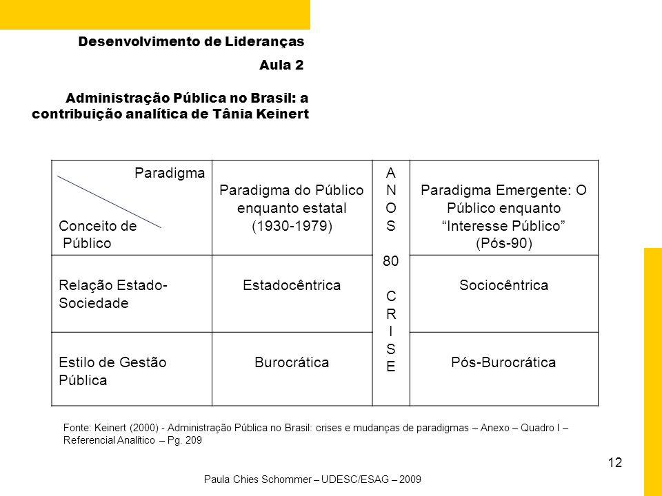 12 Paradigma Conceito de Público Paradigma do Público enquanto estatal (1930-1979) A N O S 80 C R I S E Paradigma Emergente: O Público enquanto Interesse Público (Pós-90) Relação Estado- Sociedade EstadocêntricaSociocêntrica Estilo de Gestão Pública BurocráticaPós-Burocrática Fonte: Keinert (2000) - Administração Pública no Brasil: crises e mudanças de paradigmas – Anexo – Quadro I – Referencial Analítico – Pg.