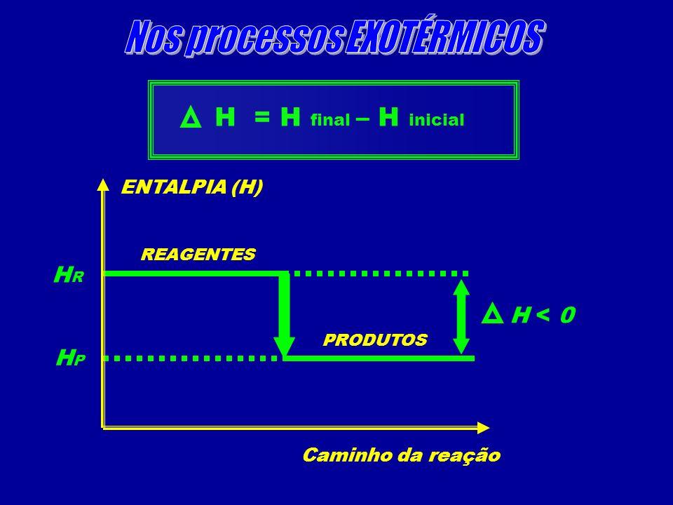 ENTALPIA (H) Caminho da reação REAGENTES PRODUTOS H < 0 H = H final – H inicial HRHR HPHP