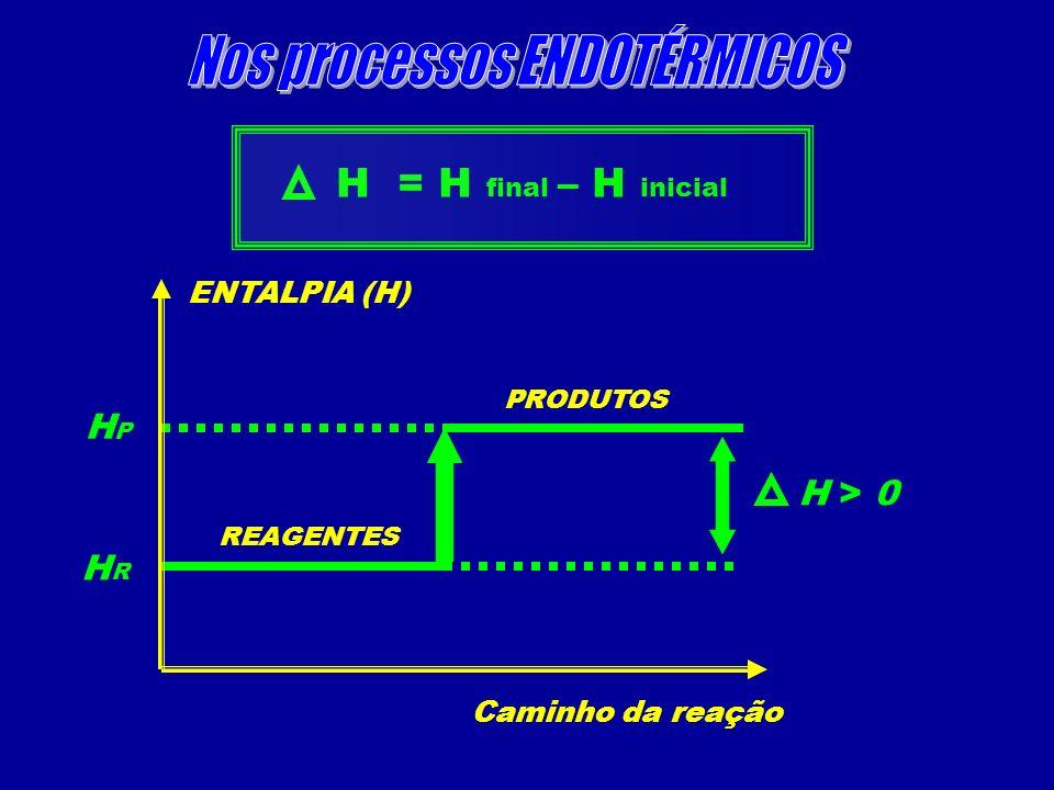 ENTALPIA (H) Caminho da reação REAGENTES PRODUTOS H > 0 H = H final – H inicial HRHR HPHP