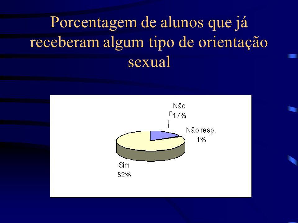 Porcentagem de alunos que já receberam algum tipo de orientação sexual