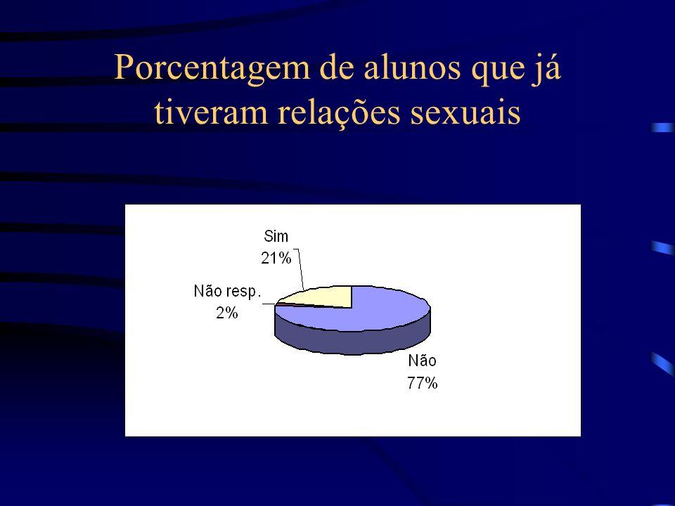 Porcentagem de alunos que já tiveram relações sexuais