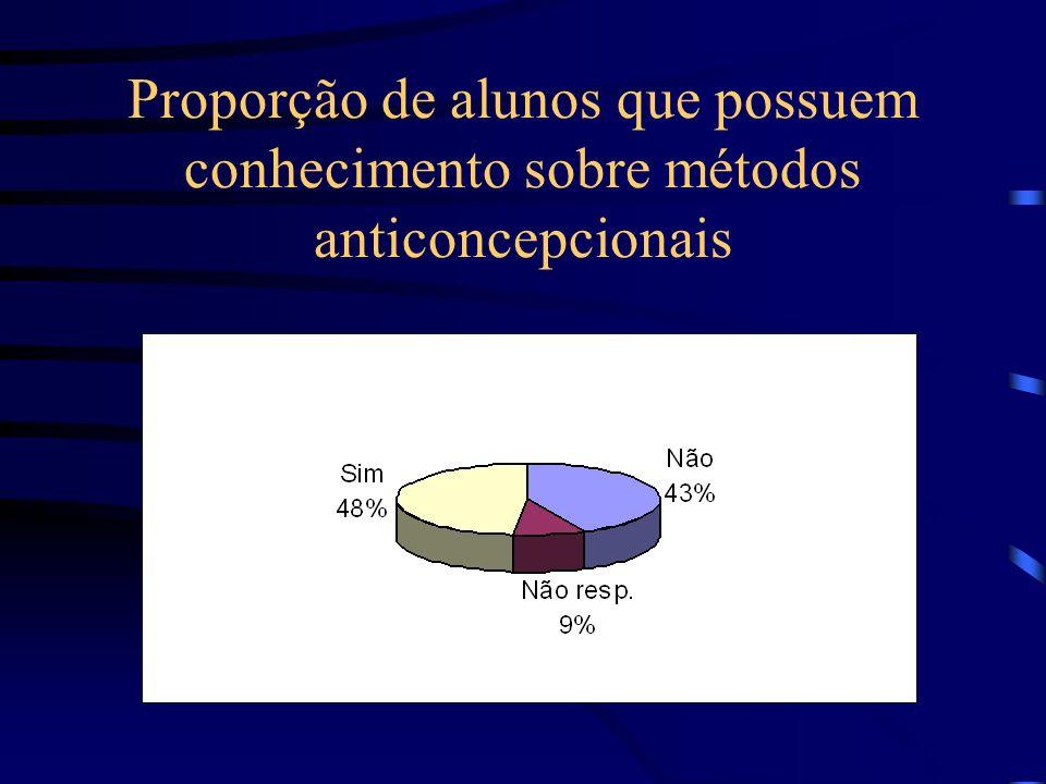 Proporção de alunos que possuem conhecimento sobre métodos anticoncepcionais