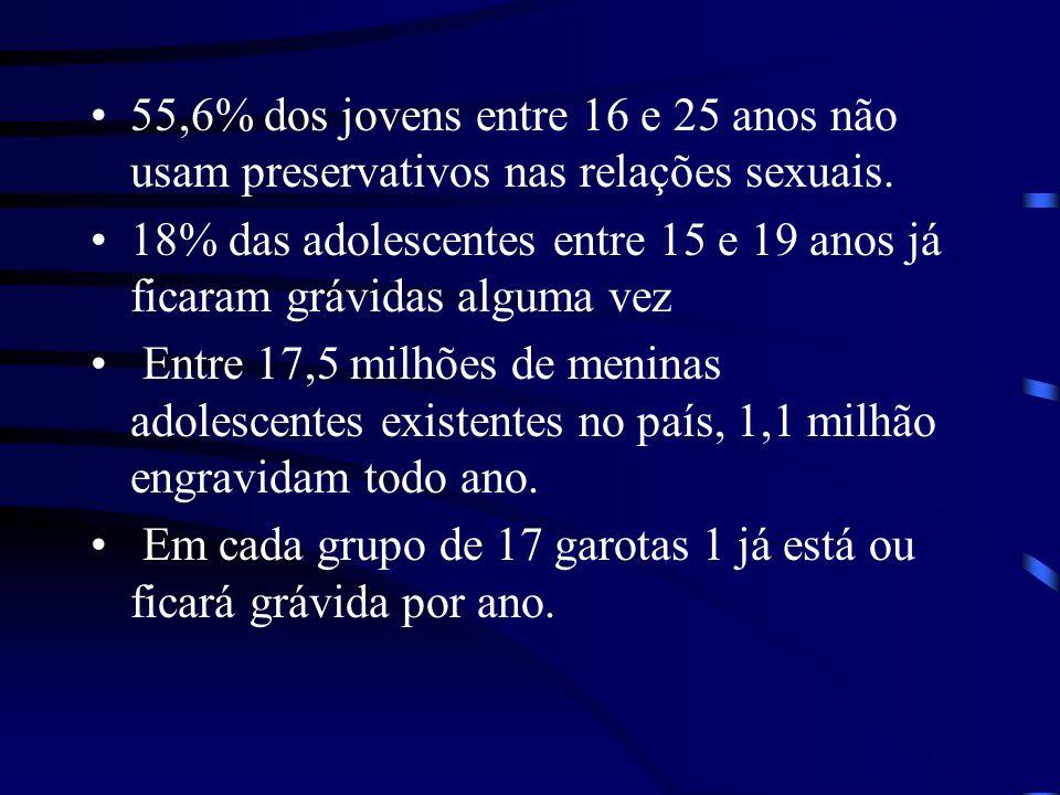 55,6% dos jovens entre 16 e 25 anos não usam preservativos nas relações sexuais. 18% das adolescentes entre 15 e 19 anos já ficaram grávidas alguma ve