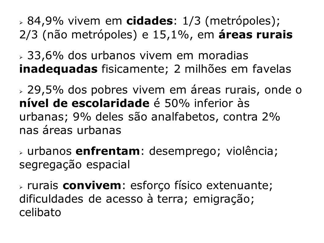 84,9% vivem em cidades: 1/3 (metrópoles); 2/3 (não metrópoles) e 15,1%, em áreas rurais 33,6% dos urbanos vivem em moradias inadequadas fisicamente; 2