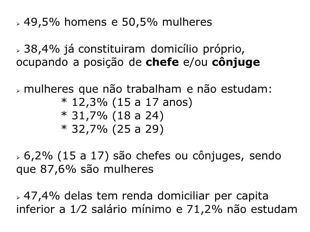 49,5% homens e 50,5% mulheres 38,4% já constituiram domicílio próprio, ocupando a posição de chefe e/ou cônjuge mulheres que não trabalham e não estud