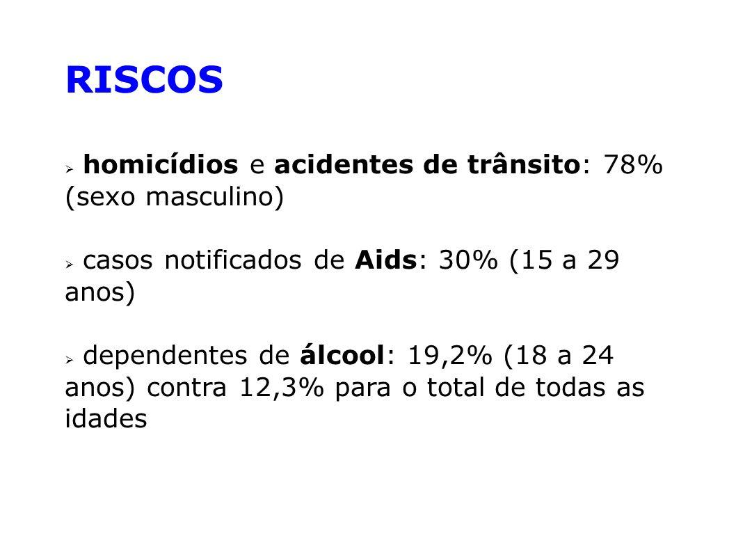 RISCOS homicídios e acidentes de trânsito: 78% (sexo masculino) casos notificados de Aids: 30% (15 a 29 anos) dependentes de álcool: 19,2% (18 a 24 an