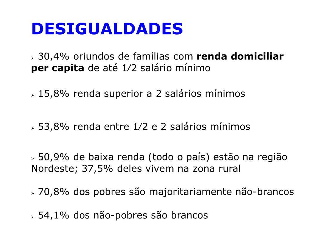 DESIGUALDADES 30,4% oriundos de famílias com renda domiciliar per capita de até 12 salário mínimo 15,8% renda superior a 2 salários mínimos 53,8% rend