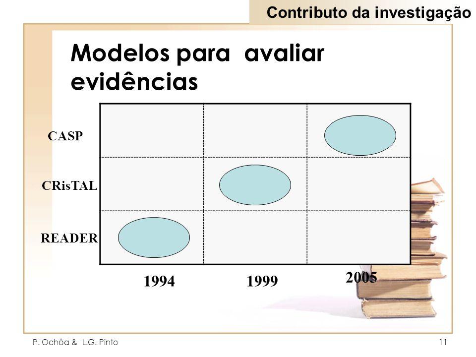 P. Ochôa & L.G. Pinto11 Modelos para avaliar evidências 1999 1994 2005 READER CRisTAL CASP Contributo da investigação
