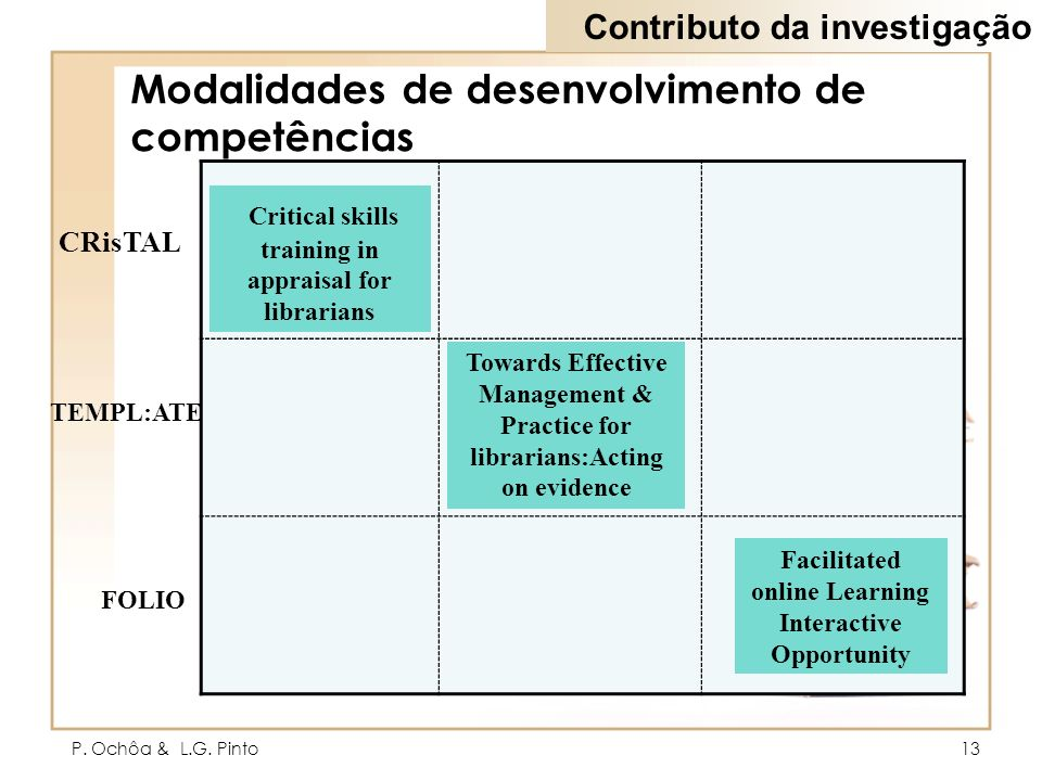 P. Ochôa & L.G. Pinto13 Modalidades de desenvolvimento de competências Towards Effective Management & Practice for librarians:Acting on evidence Criti