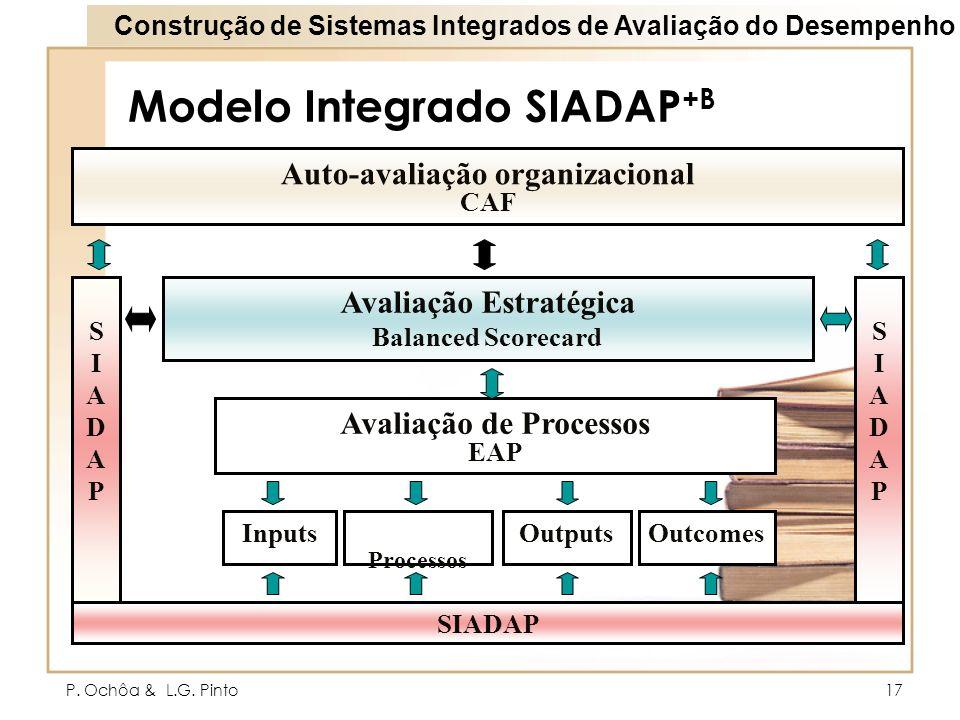 P. Ochôa & L.G. Pinto17 Modelo Integrado SIADAP +B SIADAPSIADAP Auto-avaliação organizacional CAF Avaliação de Processos EAP InputsOutputsOutcomes Pro