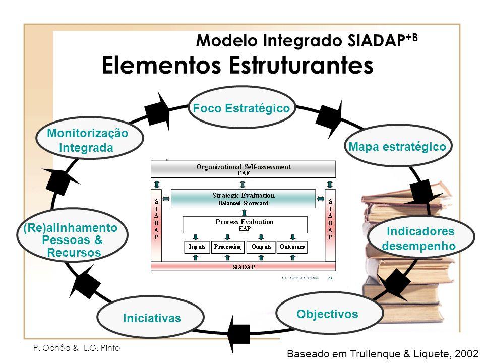 P. Ochôa & L.G. Pinto18 Baseado em Trullenque & Liquete, 2002 Modelo Integrado SIADAP +B Elementos Estruturantes Foco Estratégico Mapa estratégico Ind