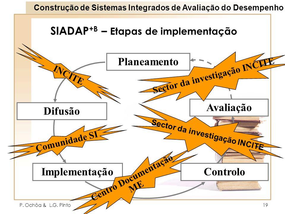 P. Ochôa & L.G. Pinto19 SIADAP +B – Etapas de implementação Planeamento Difusão Implementação Avaliação Controlo INCITE Comunidade SI Centro Documenta