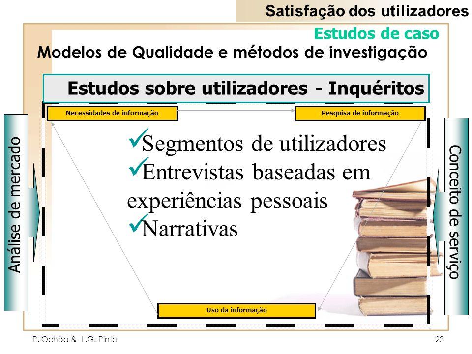P. Ochôa & L.G. Pinto23 Modelos de Qualidade e métodos de investigação Estudos de caso Necessidades de informação Análise de mercado Conceito de servi