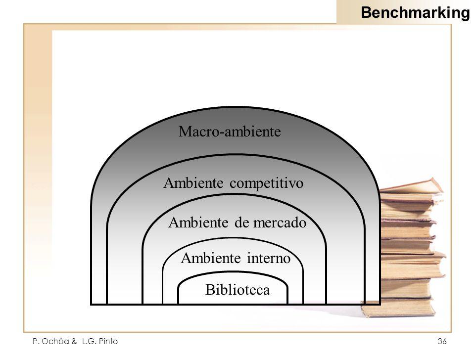 P. Ochôa & L.G. Pinto36 Biblioteca Ambiente interno Ambiente de mercado Ambiente competitivo Macro-ambiente Benchmarking