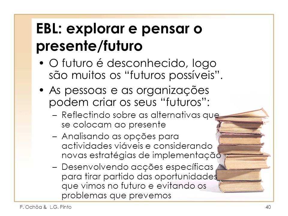 P. Ochôa & L.G. Pinto40 EBL: explorar e pensar o presente/futuro O futuro é desconhecido, logo são muitos os futuros possíveis. As pessoas e as organi