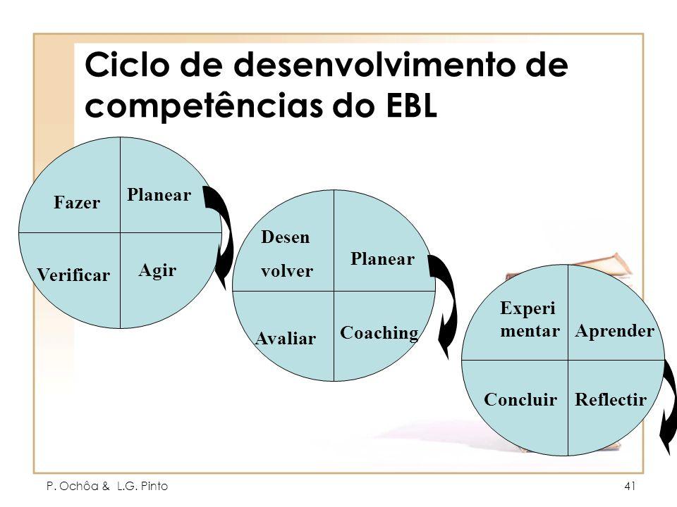 P. Ochôa & L.G. Pinto41 Ciclo de desenvolvimento de competências do EBL Fazer Agir Verificar Desen volver Coaching Avaliar Experi mentar ReflectirConc
