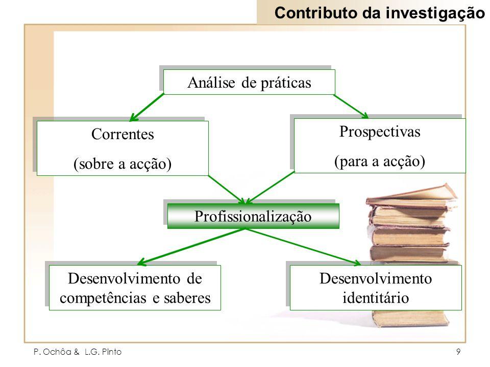 P. Ochôa & L.G. Pinto9 Análise de práticas Correntes (sobre a acção) Correntes (sobre a acção) Prospectivas (para a acção) Prospectivas (para a acção)