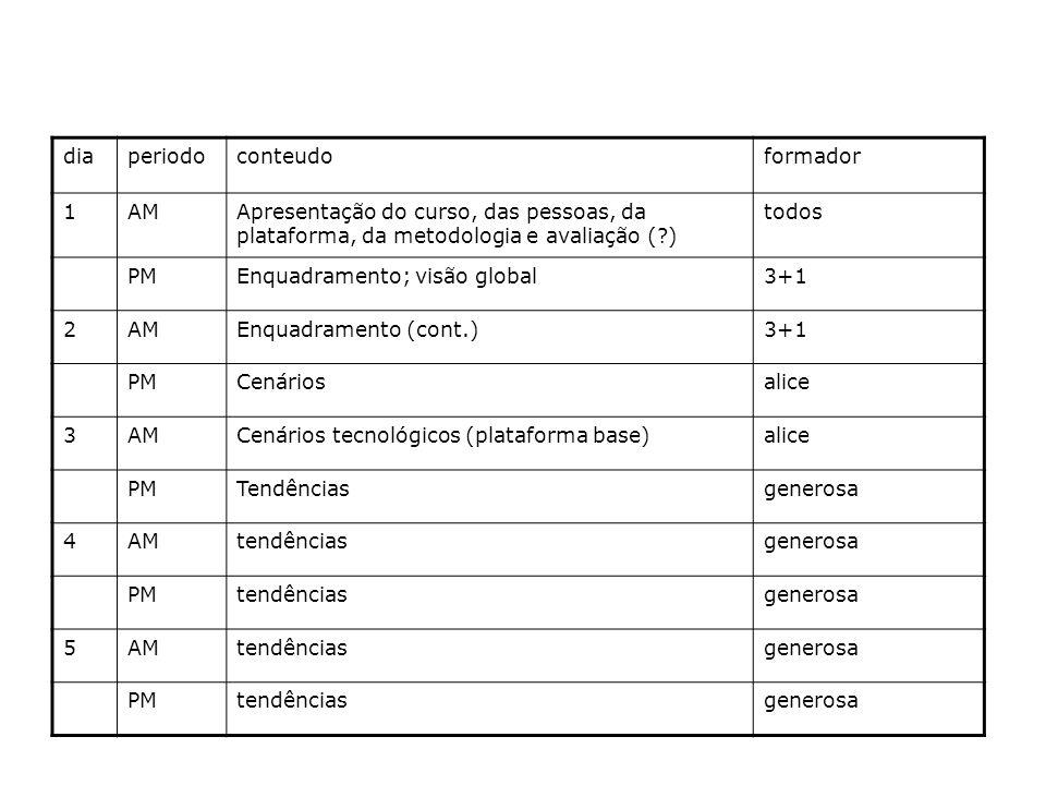 diaperiodoconteudoformador 1AMApresentação do curso, das pessoas, da plataforma, da metodologia e avaliação ( ) todos PMEnquadramento; visão global3+1 2AMEnquadramento (cont.)3+1 PMCenáriosalice 3AMCenários tecnológicos (plataforma base)alice PMTendênciasgenerosa 4AMtendênciasgenerosa PMtendênciasgenerosa 5AMtendênciasgenerosa PMtendênciasgenerosa