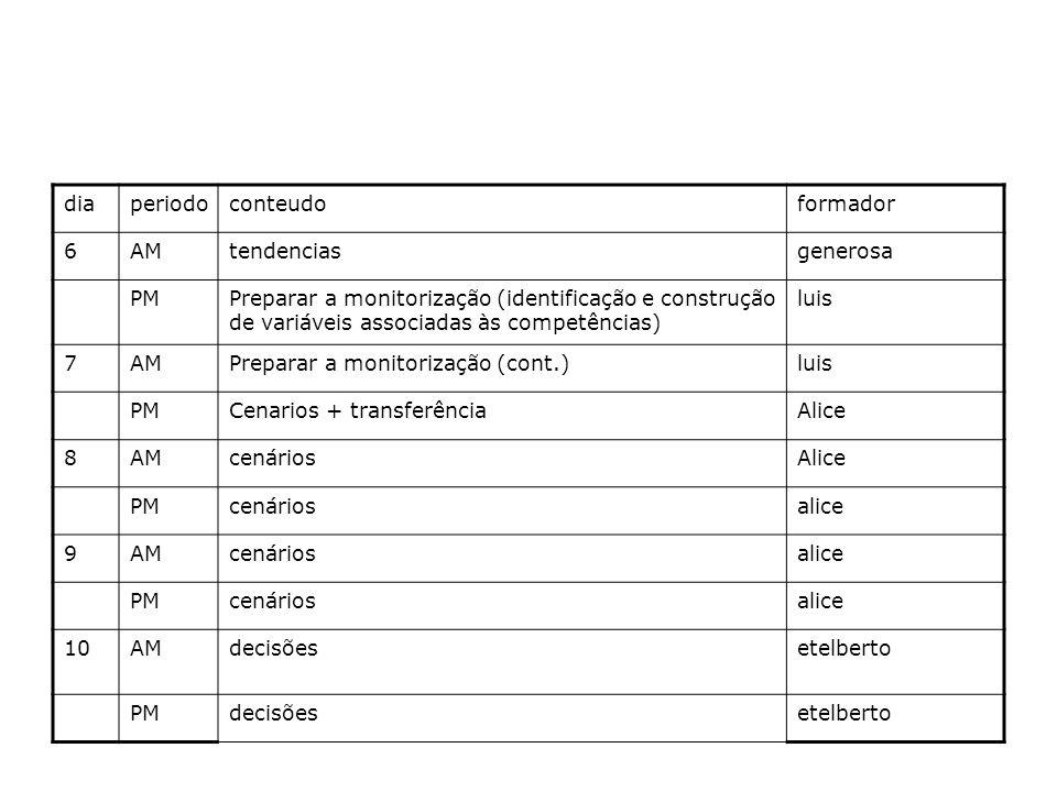 diaperiodoconteudoformador 6AMtendenciasgenerosa PMPreparar a monitorização (identificação e construção de variáveis associadas às competências) luis 7AMPreparar a monitorização (cont.)luis PMCenarios + transferênciaAlice 8AMcenáriosAlice PMcenáriosalice 9AMcenáriosalice PMcenáriosalice 10AMdecisõesetelberto PMdecisõesetelberto