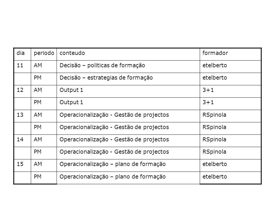 diaperiodoconteudoformador 11AMDecisão – politicas de formaçãoetelberto PMDecisão – estrategias de formaçãoetelberto 12AMOutput 13+1 PMOutput 13+1 13AMOperacionalização - Gestão de projectosRSpinola PMOperacionalização - Gestão de projectosRSpinola 14AMOperacionalização - Gestão de projectosRSpinola PMOperacionalização - Gestão de projectosRSpinola 15AMOperacionalização – plano de formaçãoetelberto PMOperacionalização – plano de formaçãoetelberto