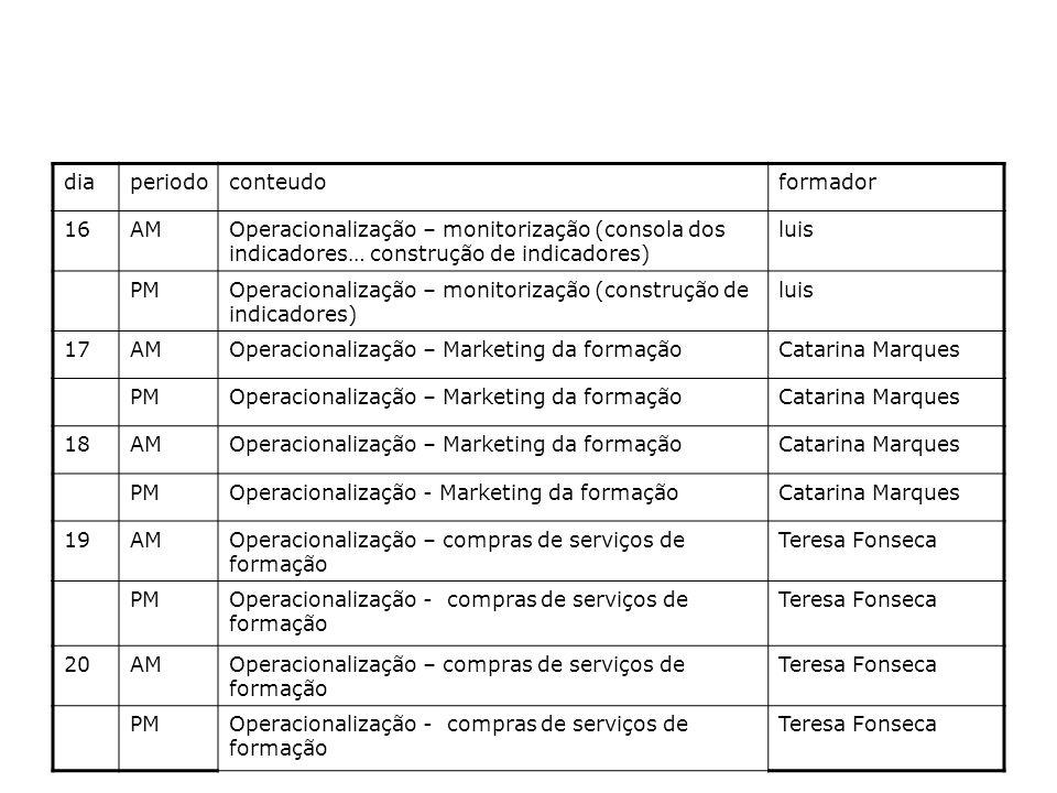 diaperiodoconteudoformador 16AMOperacionalização – monitorização (consola dos indicadores… construção de indicadores) luis PMOperacionalização – monitorização (construção de indicadores) luis 17AMOperacionalização – Marketing da formaçãoCatarina Marques PMOperacionalização – Marketing da formaçãoCatarina Marques 18AMOperacionalização – Marketing da formaçãoCatarina Marques PMOperacionalização - Marketing da formaçãoCatarina Marques 19AMOperacionalização – compras de serviços de formação Teresa Fonseca PMOperacionalização - compras de serviços de formação Teresa Fonseca 20AMOperacionalização – compras de serviços de formação Teresa Fonseca PMOperacionalização - compras de serviços de formação Teresa Fonseca
