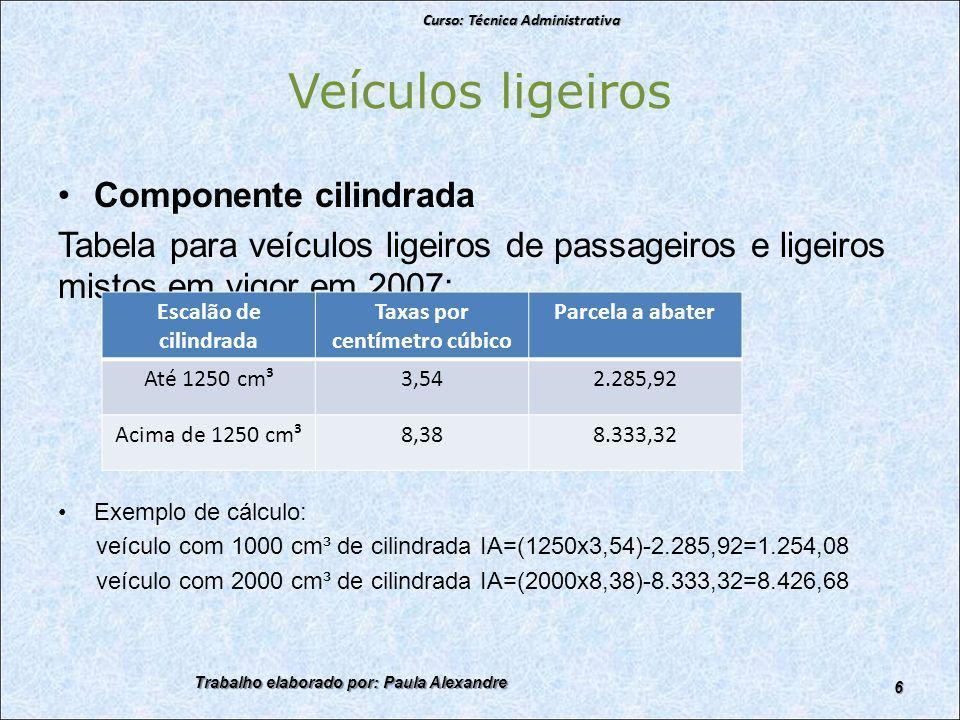 Veículos ligeiros Componente cilindrada Tabela para veículos ligeiros de passageiros e ligeiros mistos em vigor em 2007: Exemplo de cálculo: veículo com 1000 cm³ de cilindrada IA=(1250x3,54)-2.285,92=1.254,08 veículo com 2000 cm³ de cilindrada IA=(2000x8,38)-8.333,32=8.426,68 Curso: Técnica Administrativa Trabalho elaborado por: Paula Alexandre 6 Escalão de cilindrada Taxas por centímetro cúbico Parcela a abater Até 1250 cm³3,542.285,92 Acima de 1250 cm³8,388.333,32