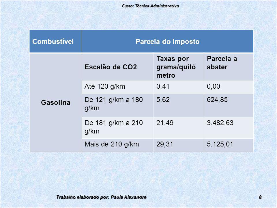 CombustívelParcela do Imposto Gasolina Escalão de CO2 Taxas por grama/quiló metro Parcela a abater Até 120 g/km0,410,00 De 121 g/km a 180 g/km 5,62624,85 De 181 g/km a 210 g/km 21,493.482,63 Mais de 210 g/km29,315.125,01 Curso: Técnica Administrativa Trabalho elaborado por: Paula Alexandre8