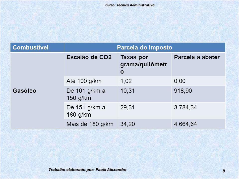 Combustível Parcela do Imposto Gasóleo Escalão de CO2Taxas por grama/quilómetr o Parcela a abater Até 100 g/km1,020,00 De 101 g/km a 150 g/km 10,31918,90 De 151 g/km a 180 g/km 29,313.784,34 Mais de 180 g/km34,204.664,64 Curso: Técnica Administrativa Trabalho elaborado por: Paula Alexandre 9