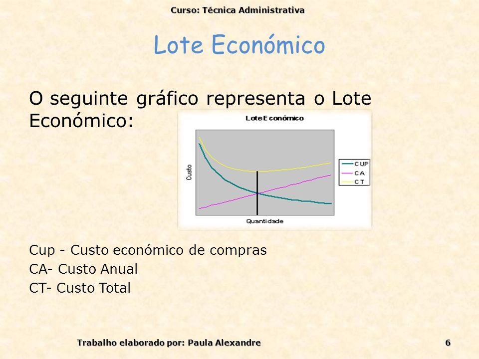 Lote Económico O seguinte gráfico representa o Lote Económico: Cup - Custo económico de compras CA- Custo Anual CT- Custo Total Curso: Técnica Adminis