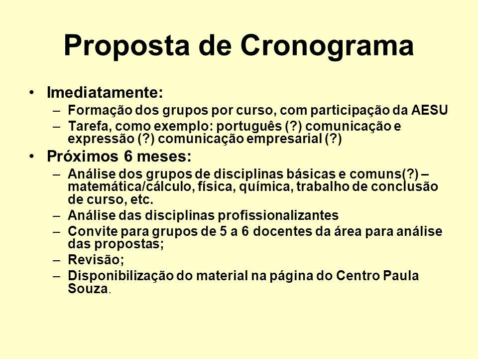Proposta de Cronograma Imediatamente: –Formação dos grupos por curso, com participação da AESU –Tarefa, como exemplo: português (?) comunicação e expr