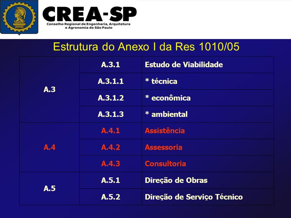 A.3 A.3.1Estudo de Viabilidade A.3.1.1* t é cnica A.3.1.2* econômica A.3.1.3* ambiental A.4 A.4.1Assistência A.4.2Assessoria A.4.3Consultoria A.5 A.5.