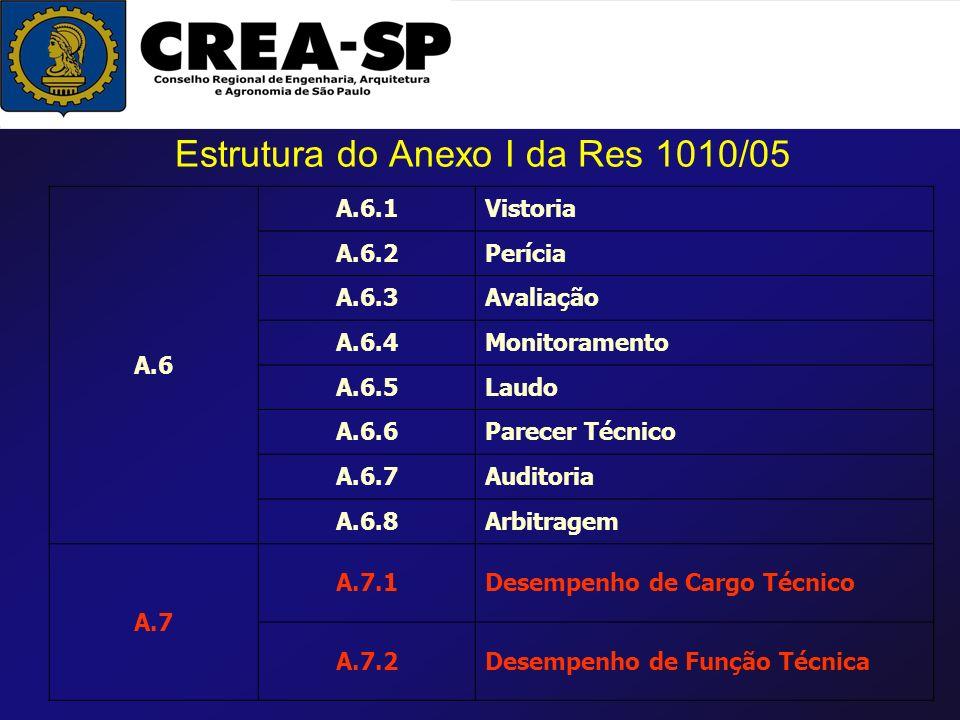 Estrutura do Anexo I da Res 1010/05 A.6 A.6.1Vistoria A.6.2Perícia A.6.3Avaliação A.6.4Monitoramento A.6.5Laudo A.6.6Parecer Técnico A.6.7Auditoria A.
