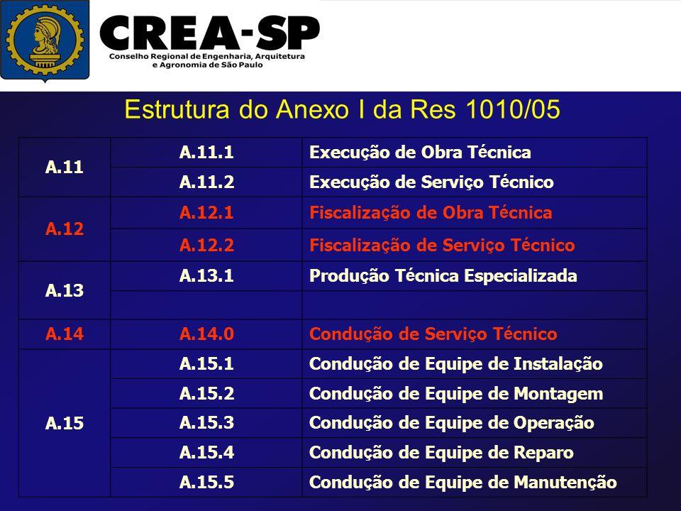 Estrutura do Anexo I da Res 1010/05 A.11 A.11.1Execu ç ão de Obra T é cnica A.11.2Execu ç ão de Servi ç o T é cnico A.12 A.12.1Fiscaliza ç ão de Obra