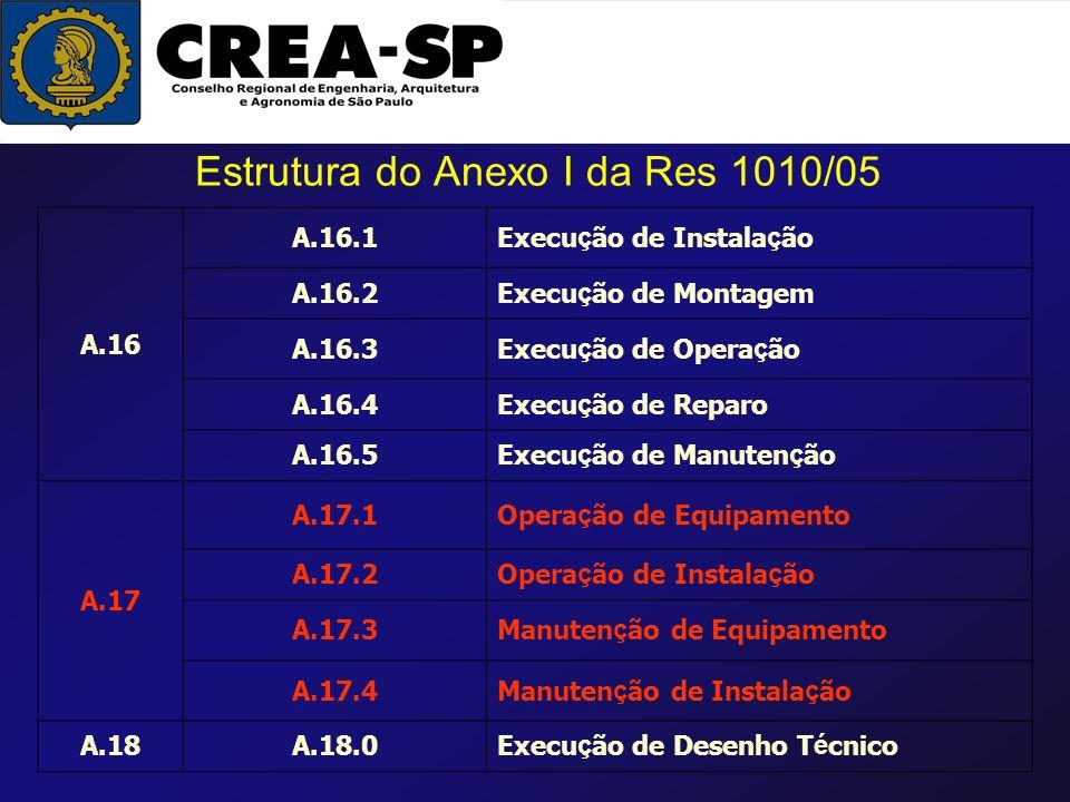 Estrutura do Anexo I da Res 1010/05 A.16 A.16.1Execu ç ão de Instala ç ão A.16.2Execu ç ão de Montagem A.16.3Execu ç ão de Opera ç ão A.16.4Execu ç ão