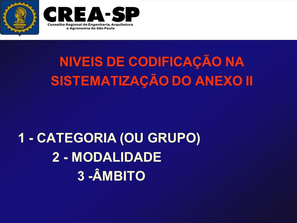 NIVEIS DE CODIFICAÇÃO NA SISTEMATIZAÇÃO DO ANEXO II 1 - CATEGORIA (OU GRUPO) 2 - MODALIDADE 3 -ÂMBITO