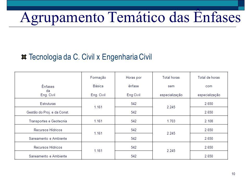 10 Agrupamento Temático das Ênfases Tecnologia da C. Civil x Engenharia Civil Ênfases da Eng. Civil FormaçãoHoras porTotal horasTotal de horas Básicaê