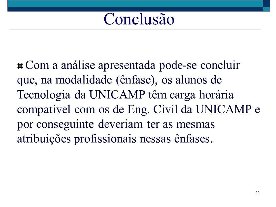 11 Conclusão Com a análise apresentada pode-se concluir que, na modalidade (ênfase), os alunos de Tecnologia da UNICAMP têm carga horária compatível c
