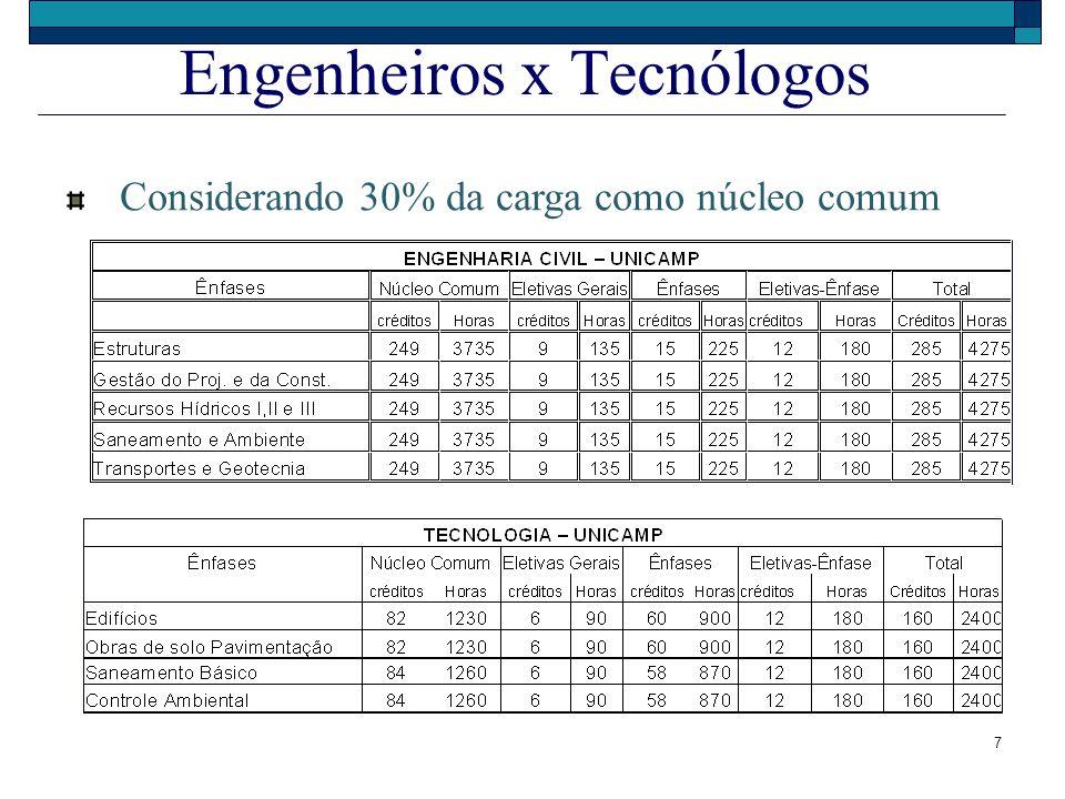 7 Engenheiros x Tecnólogos Considerando 30% da carga como núcleo comum